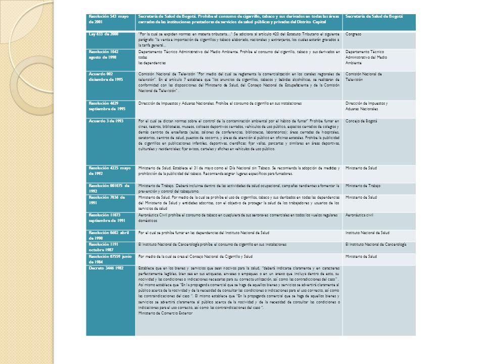 LEGISLACION DE CONTROL DE TABAQUISMO A PARTIR DEL 2004 NORMATEMAS QUE REGULAEXPEDIDA POR Resolución 1753 octubre de 2004 Universidad Nacional de Colom