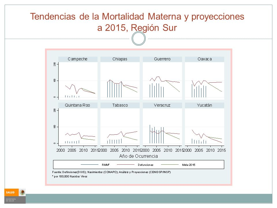Tendencias de la Mortalidad Materna y proyecciones a 2015, Región Sur
