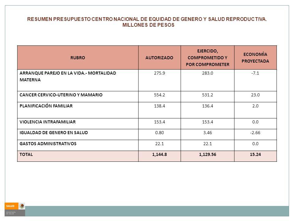 RUBROAUTORIZADO EJERCIDO, COMPROMETIDO Y POR COMPROMETER ECONOMÌA PROYECTADA ARRANQUE PAREJO EN LA VIDA.- MORTALIDAD MATERNA 275.9283.0-7.1 CANCER CER