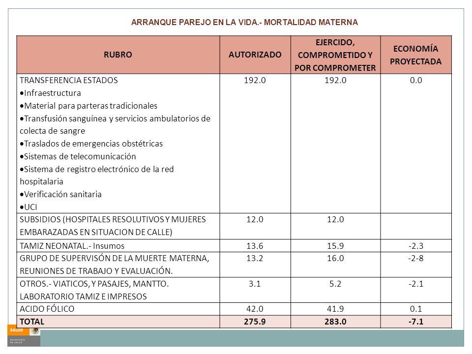 RUBROAUTORIZADO EJERCIDO, COMPROMETIDO Y POR COMPROMETER ECONOMÍA PROYECTADA TRANSFERENCIA ESTADOS Infraestructura Material para parteras tradicionale