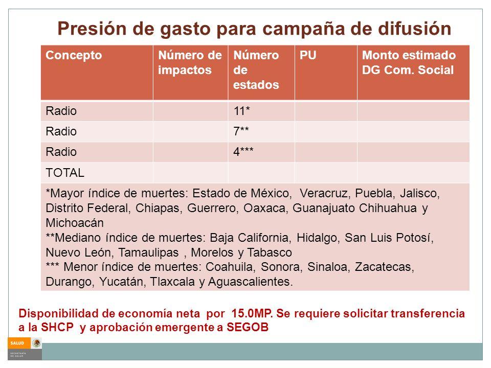 Presión de gasto para campaña de difusión ConceptoNúmero de impactos Número de estados PUMonto estimado DG Com. Social Radio11* Radio7** Radio4*** TOT