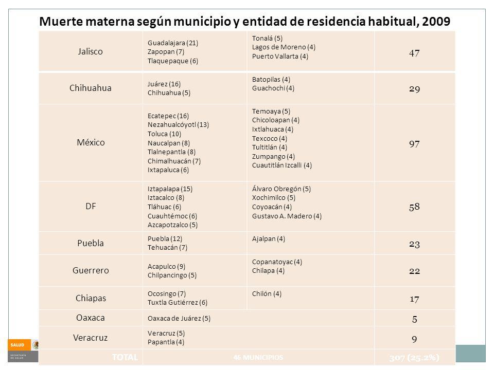Jalisco Guadalajara (21) Zapopan (7) Tlaquepaque (6) Tonalá (5) Lagos de Moreno (4) Puerto Vallarta (4) 47 Chihuahua Juárez (16) Chihuahua (5) Batopil