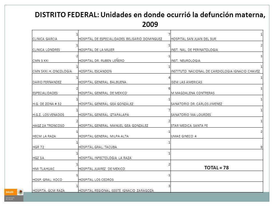 1 CLINICA GARCIA 7 HOSPITAL DE ESPECIALIDADES BELISARIO DOMINGUEZ 1 HOSPITAL SAN JUAN DEL SUR 1 CLINICA LONDRES 1 HOSPITAL DE LA MUJER 2 INST. NAL. DE