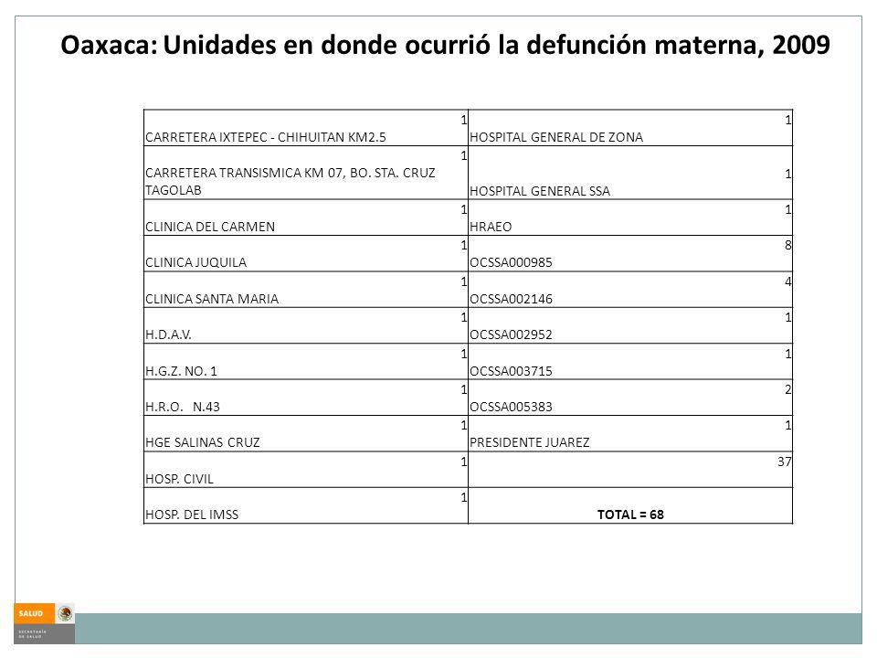 Oaxaca: Unidades en donde ocurrió la defunción materna, 2009 1 CARRETERA IXTEPEC - CHIHUITAN KM2.5 1 HOSPITAL GENERAL DE ZONA 1 CARRETERA TRANSISMICA