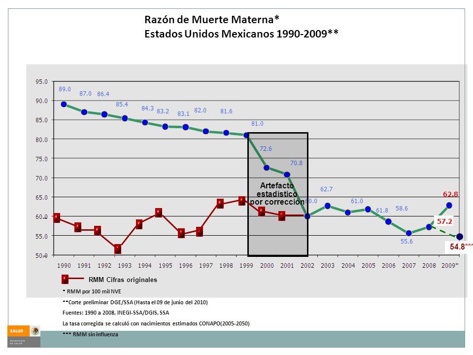 Razón de Muerte Materna* Estados Unidos Mexicanos 1990-2009** * RMM por 100 mil NVE **Corte preliminar DGE/SSA (Hasta el 09 de junio del 2010) Fuentes: 1990 a 2008, INEGI-SSA/DGIS, SSA La tasa corregida se calculó con nacimientos estimados CONAPO(2005-2050) *** RMM sin influenza Artefacto estadístico por corrección RMM Cifras originales 54.8***