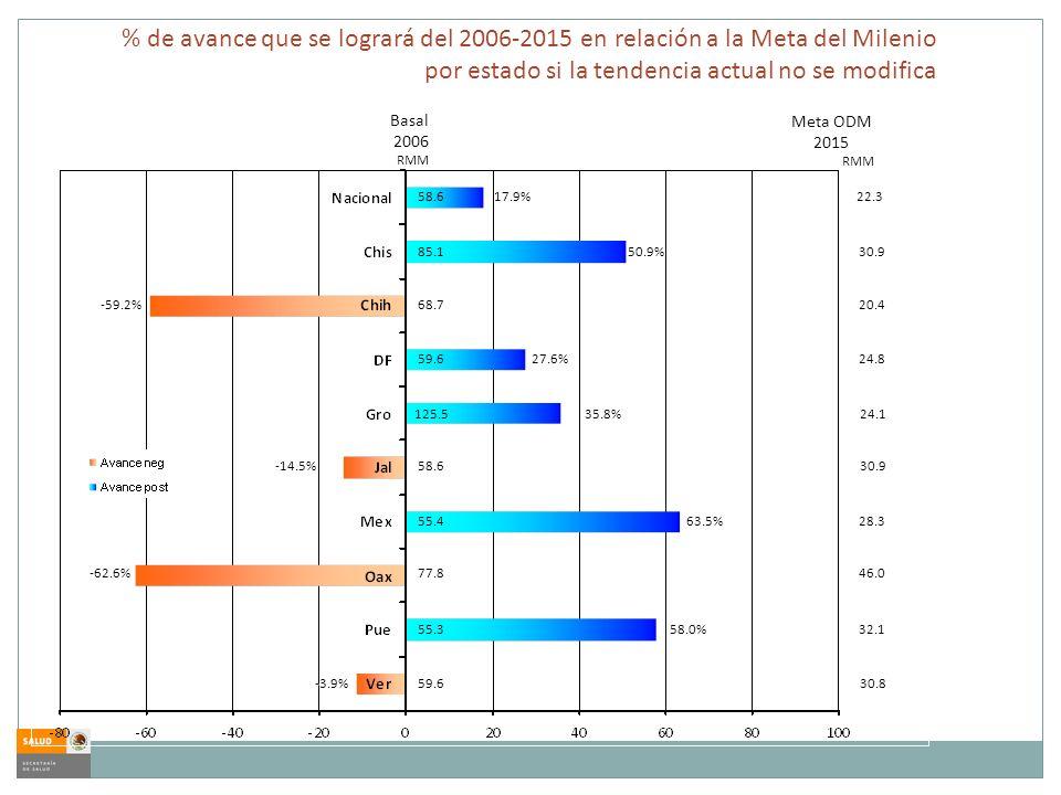 Basal 2006 Meta ODM 2015 22.358.6 RMM 17.9% % de avance que se logrará del 2006-2015 en relación a la Meta del Milenio por estado si la tendencia actual no se modifica RMM 30.985.150.9% 20.4-59.2% 68.7 24.859.627.6% 24.1125.535.8% -14.5% 58.630.9 28.355.463.5% 46.0-62.6% 77.8 32.155.358.0% -3.9% 59.630.8