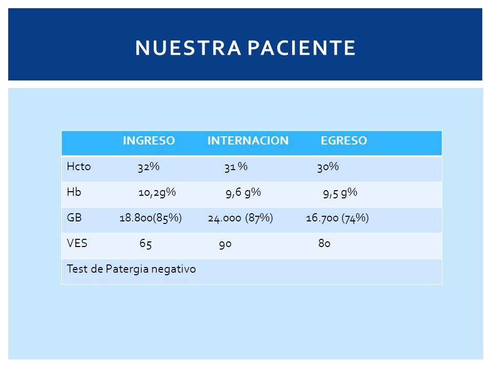 INGRESO INTERNACION EGRESO Hcto 32% 31 % 30% Hb 10,2g% 9,6 g% 9,5 g% GB 18.800(85%) 24.000 (87%) 16.700 (74%) VES 65 90 80 Test de Patergia negativo N