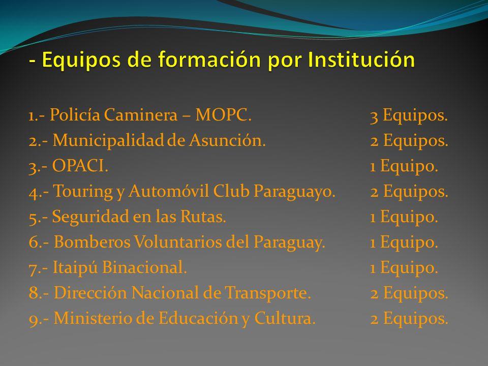 1.- Policía Caminera – MOPC.3 Equipos. 2.- Municipalidad de Asunción. 2 Equipos. 3.- OPACI.1 Equipo. 4.- Touring y Automóvil Club Paraguayo.2 Equipos.