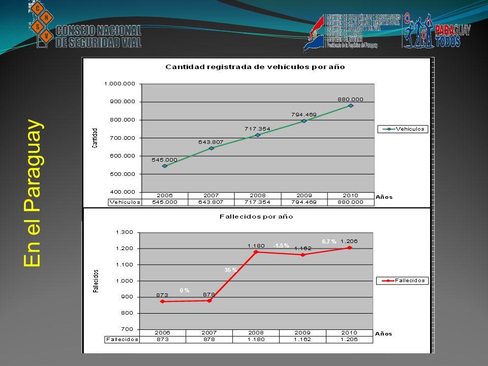 En el Paraguay 0 % 35 % -1.5 % 6.7 %