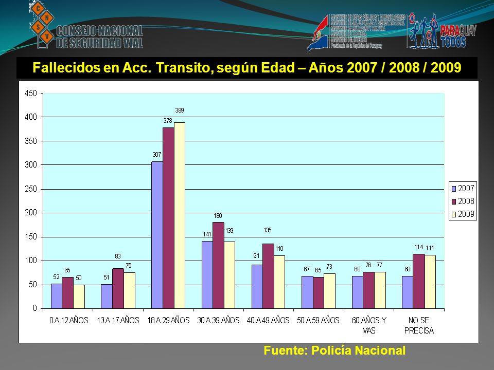 Fuente: Policía Nacional Fallecidos en Acc. Transito, según Edad – Años 2007 / 2008 / 2009 Fuente: Policía Nacional