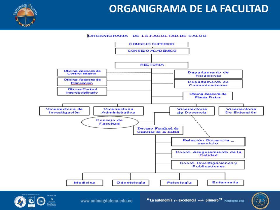 ORGANIGRAMA DE LA FACULTAD