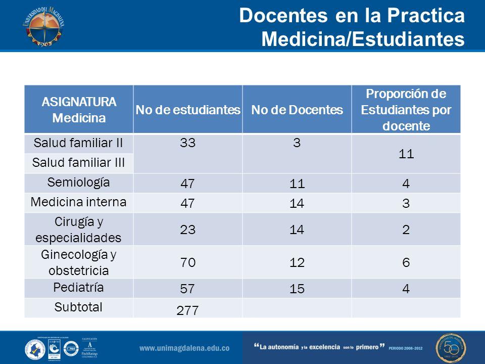 Docentes en la Practica Medicina/Estudiantes ASIGNATURA Medicina No de estudiantesNo de Docentes Proporción de Estudiantes por docente Salud familiar