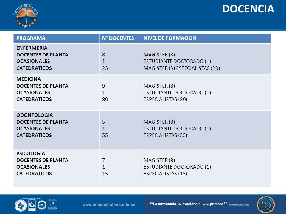 DOCENCIA PROGRAMAN° DOCENTESNIVEL DE FORMACION ENFERMERIA DOCENTES DE PLANTA OCASIONALES CATEDRATICOS 8 1 23 MAGISTER (8) ESTUDIANTE DOCTORADO (1) MAG