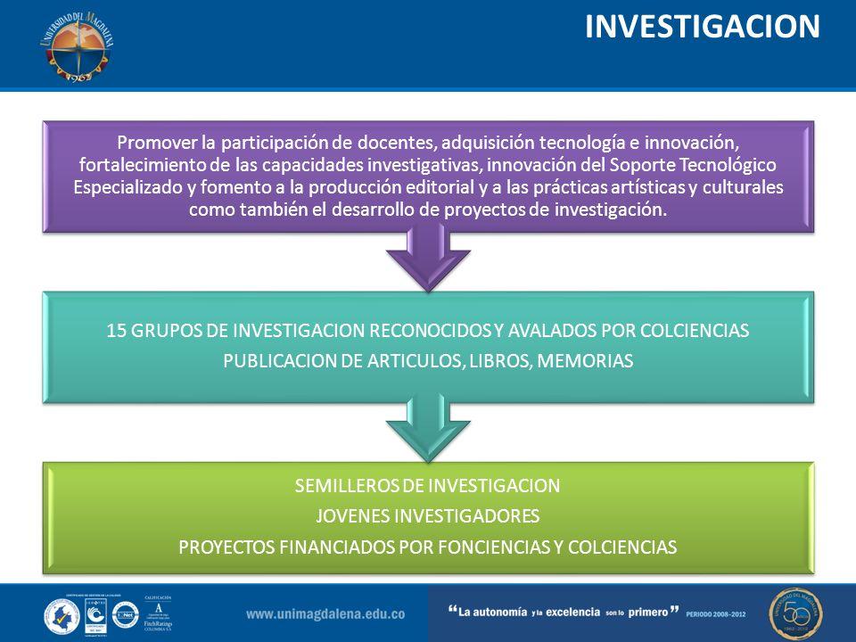 INVESTIGACION SEMILLEROS DE INVESTIGACION JOVENES INVESTIGADORES PROYECTOS FINANCIADOS POR FONCIENCIAS Y COLCIENCIAS 15 GRUPOS DE INVESTIGACION RECONO