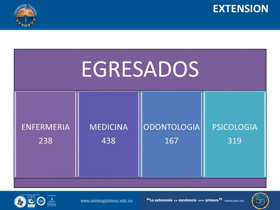 Escenarios de práctica del área de la salud: Son espacios en los cuales se desarrollan las prácticas formativas del área de la salud, así: a.Espacios institucionales, que intervienen en la atención integral en salud de la población.