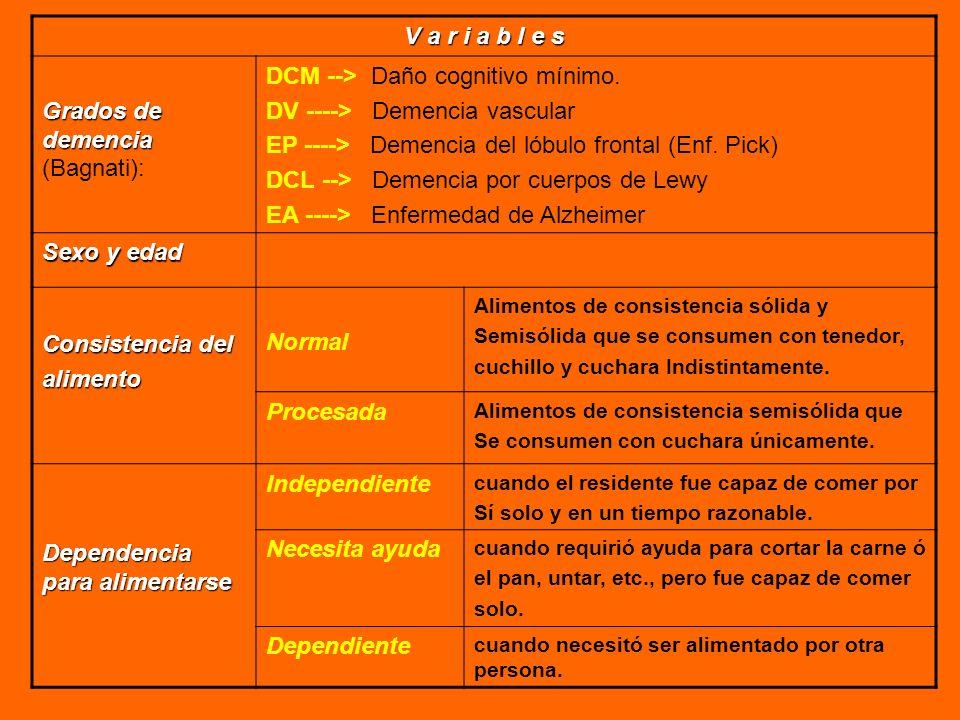 V a r i a b l e s Grados de demencia Grados de demencia (Bagnati): DCM --> Daño cognitivo mínimo. DV ----> Demencia vascular EP ----> Demencia del lób