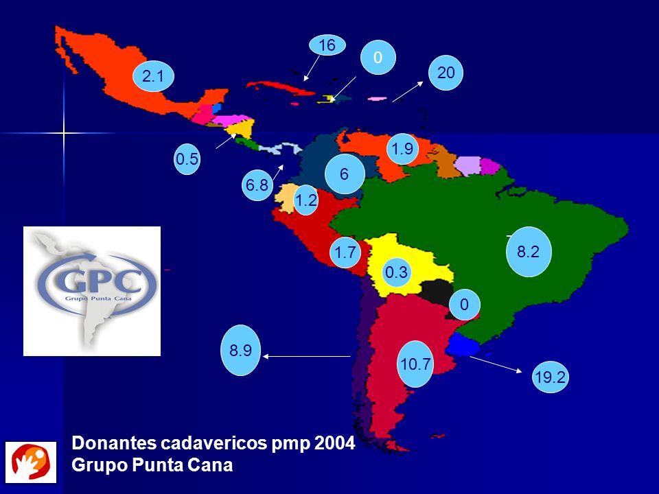 7 8.2 19.2 10.7 8.9 0 6 1.9 1.7 1.2 20 16 2.1 6.8 0.5 Donantes cadavericos pmp 2004 Grupo Punta Cana 0.3 0