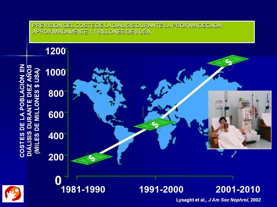 Lysaght et al., J Am Soc Nephrol, 2002 1200 600 0 COSTES DE LA POBLACIÓN EN DIÁLISIS DURANTE DIEZ AÑOS (MILES DE MILLONES $ USA) 1981-19901991-2000200