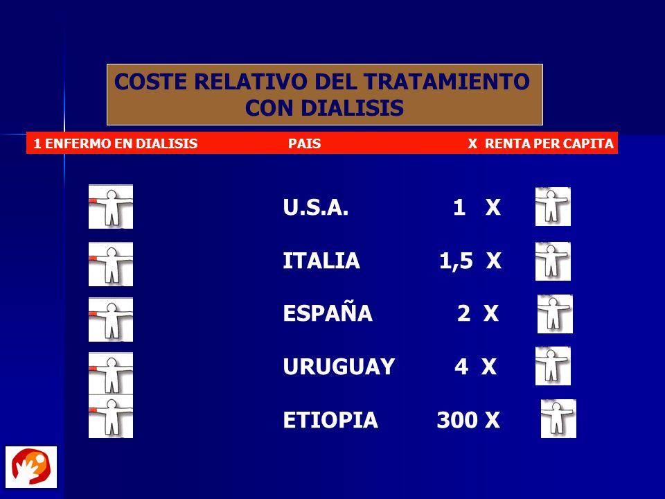COSTE RELATIVO DEL TRATAMIENTO CON DIALISIS 1 ENFERMO EN DIALISIS PAIS X RENTA PER CAPITA U.S.A. 1 X ITALIA 1,5 X ESPAÑA 2 X URUGUAY 4 X ETIOPIA 300 X