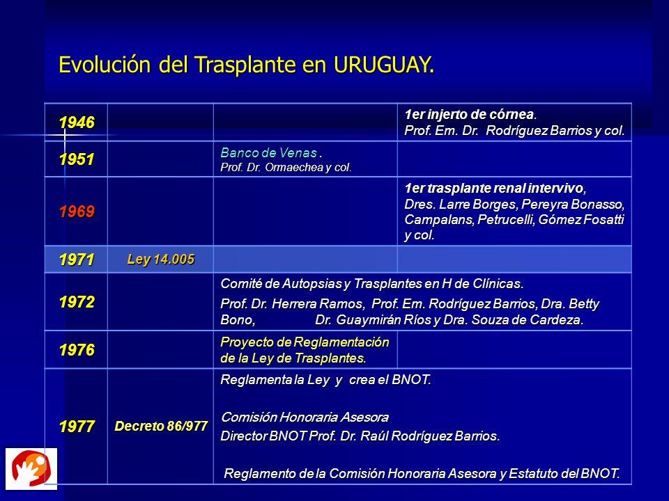 Evolución del Trasplante en URUGUAY. Evolución del Trasplante en URUGUAY.1946 1er injerto de córnea. Prof. Em. Dr. Rodríguez Barrios y col. 1951 Banco