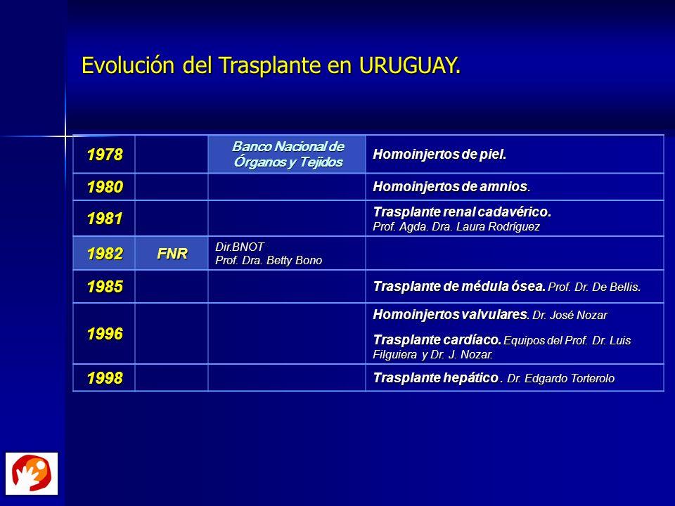 Evolución del Trasplante en URUGUAY. Evolución del Trasplante en URUGUAY.1978 Banco Nacional de Órganos y Tejidos Homoinjertos de piel. 1980 Homoinjer