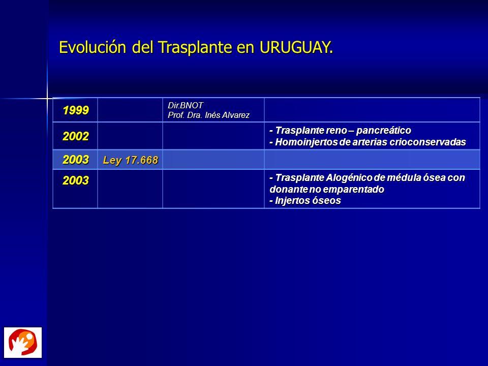 Evolución del Trasplante en URUGUAY. Evolución del Trasplante en URUGUAY.1999 Dir.BNOT Prof. Dra. Inés Alvarez 2002 - Trasplante reno – pancreático -