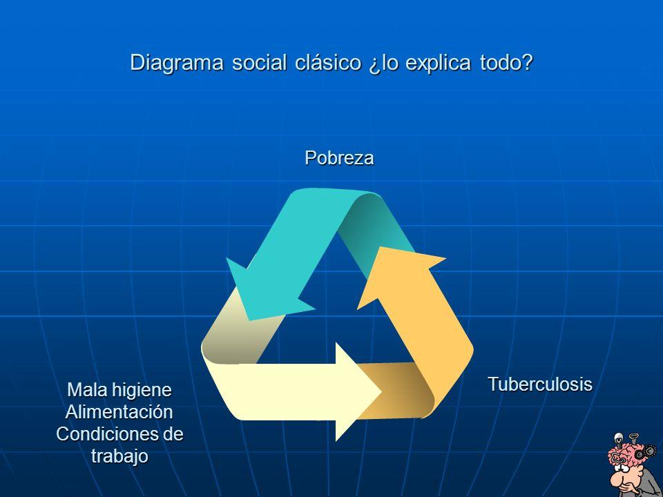 4 Diagrama social clásico ¿lo explica todo? Mala higiene Alimentación Condiciones de trabajo Tuberculosis Pobreza