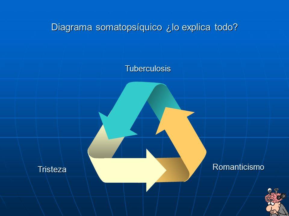 45 Diagrama somatopsíquico ¿lo explica todo? Tristeza Romanticismo Tuberculosis
