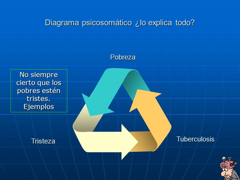 9 Diagrama psicosomático ¿lo explica todo? Tristeza Tuberculosis Pobreza No siempre cierto que los pobres estén tristes. Ejemplos