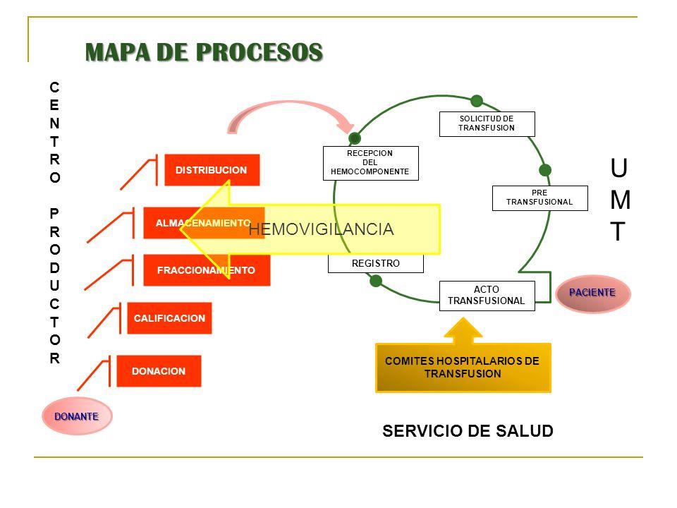 DONANTE DONACION CALIFICACION FRACCIONAMIENTO ALMACENAMIENTO DISTRIBUCION RECEPCION DEL HEMOCOMPONENTE SOLICITUD DE TRANSFUSION PRE TRANSFUSIONAL ACTO