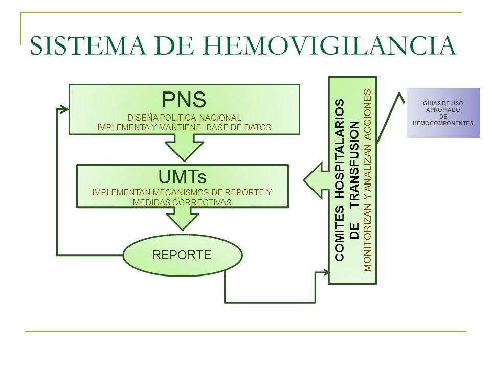 SISTEMA DE HEMOVIGILANCIA PNS DISEÑA POLITICA NACIONAL IMPLEMENTA Y MANTIENE BASE DE DATOS UMTs IMPLEMENTAN MECANISMOS DE REPORTE Y MEDIDAS CORRECTIVA