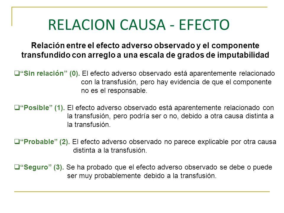 RELACION CAUSA - EFECTO Relación entre el efecto adverso observado y el componente transfundido con arreglo a una escala de grados de imputabilidad Si