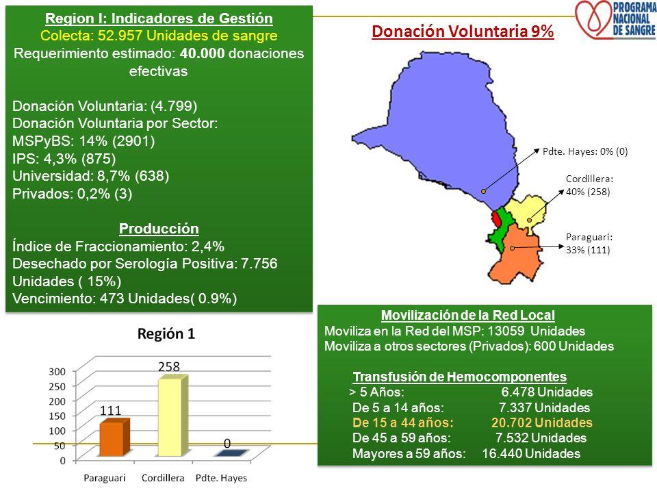 Region l: Indicadores de Gestión Colecta: 52.957 Unidades de sangre Requerimiento estimado: 40.000 donaciones efectivas Donación Voluntaria: (4.799) D