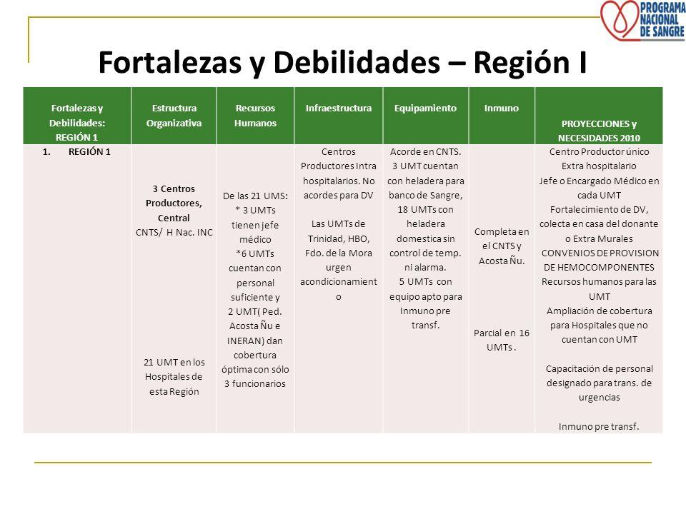 Fortalezas y Debilidades – Región I Fortalezas y Debilidades: REGIÓN 1 Estructura Organizativa Recursos Humanos InfraestructuraEquipamientoInmuno PROY