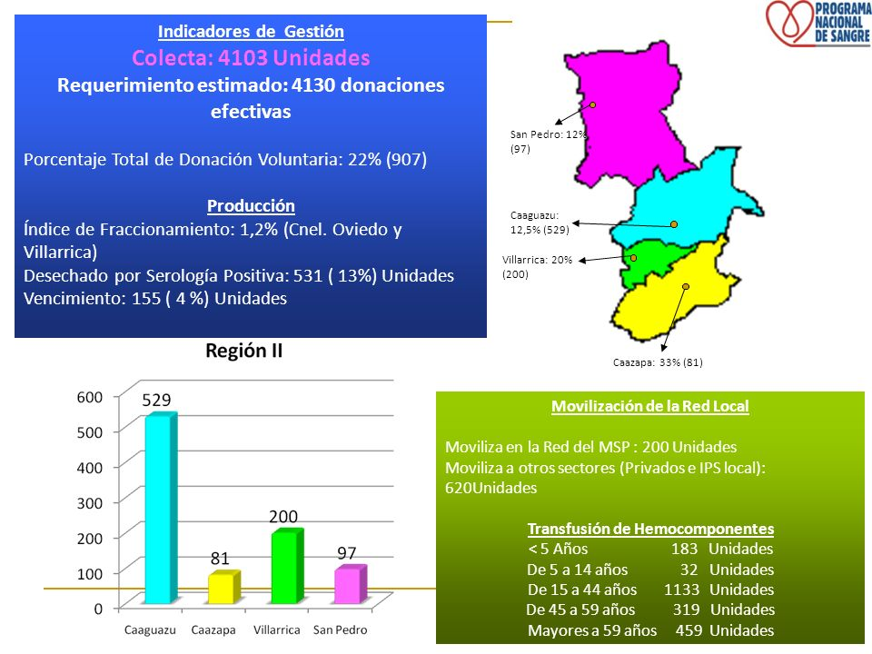 Movilización de la Red Local Moviliza en la Red del MSP : 200 Unidades Moviliza a otros sectores (Privados e IPS local): 620Unidades Transfusión de He