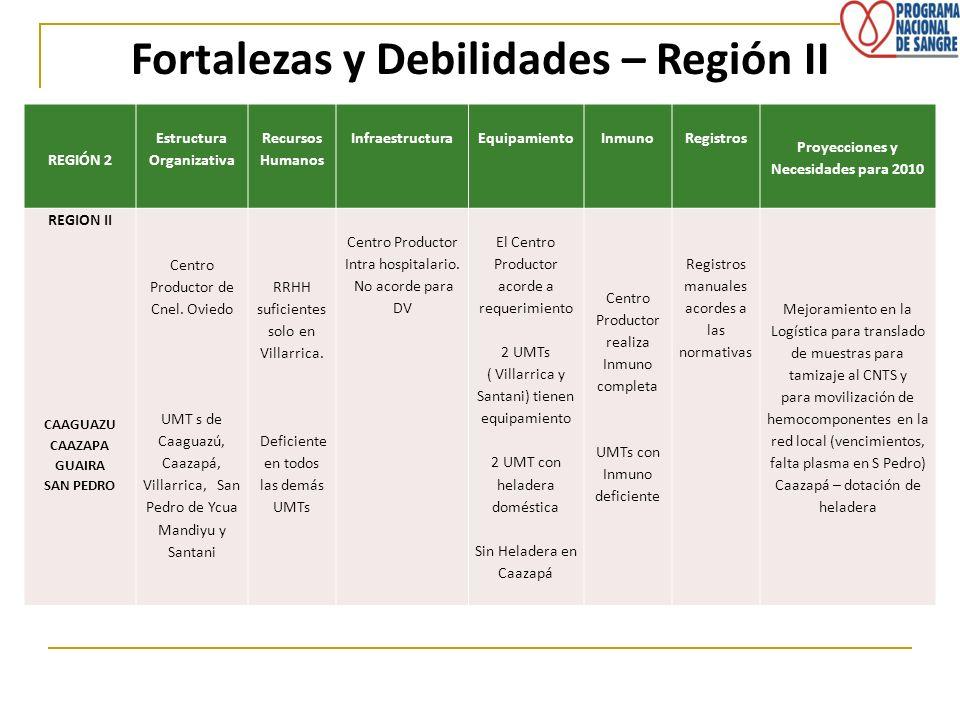 Fortalezas y Debilidades – Región II REGIÓN 2 Estructura Organizativa Recursos Humanos InfraestructuraEquipamientoInmunoRegistros Proyecciones y Neces