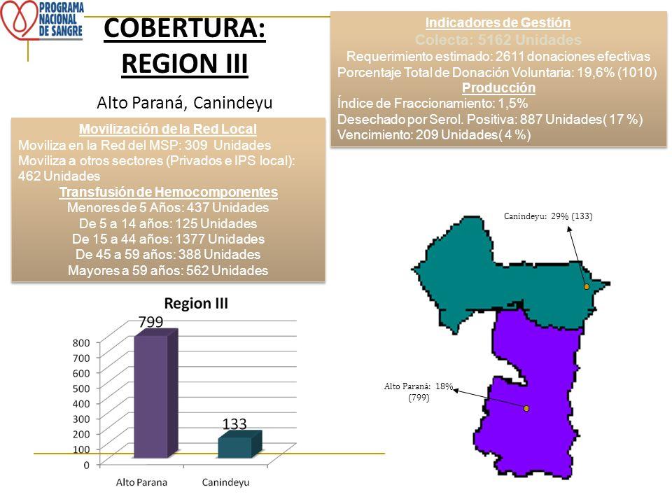 COBERTURA: REGION III Alto Paraná, Canindeyu Indicadores de Gestión Colecta: 5162 Unidades Requerimiento estimado: 2611 donaciones efectivas Porcentaj