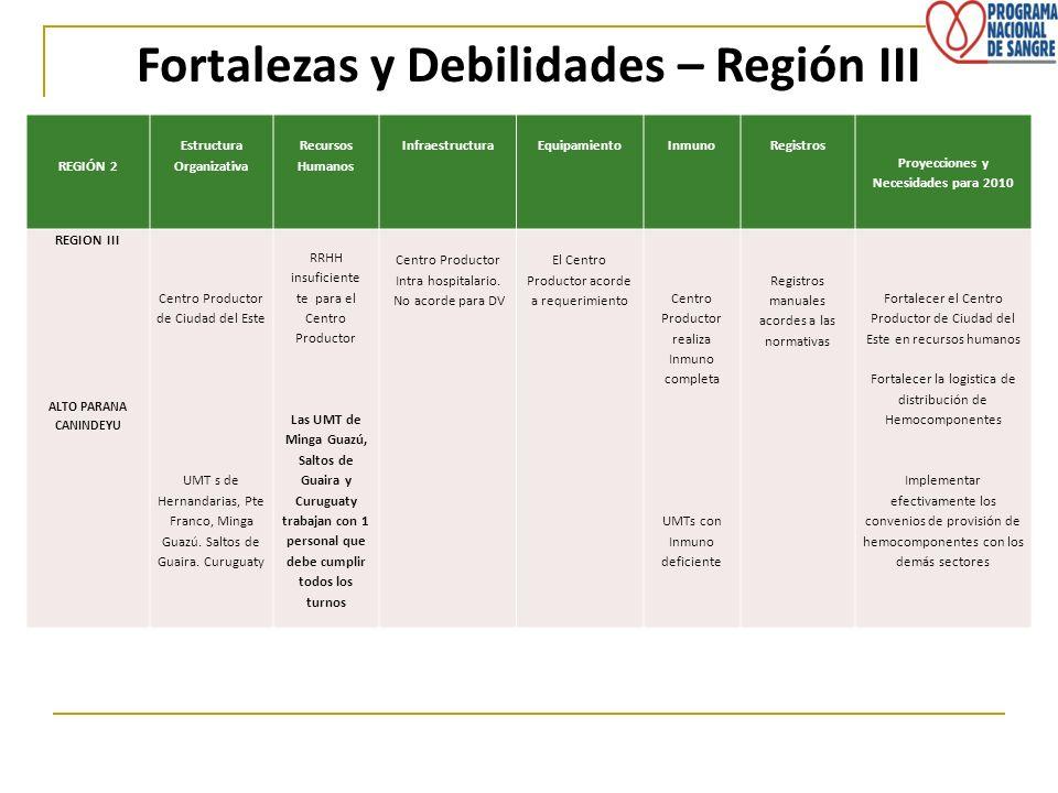 REGIÓN 2 Estructura Organizativa Recursos Humanos InfraestructuraEquipamientoInmunoRegistros Proyecciones y Necesidades para 2010 REGION III ALTO PARA