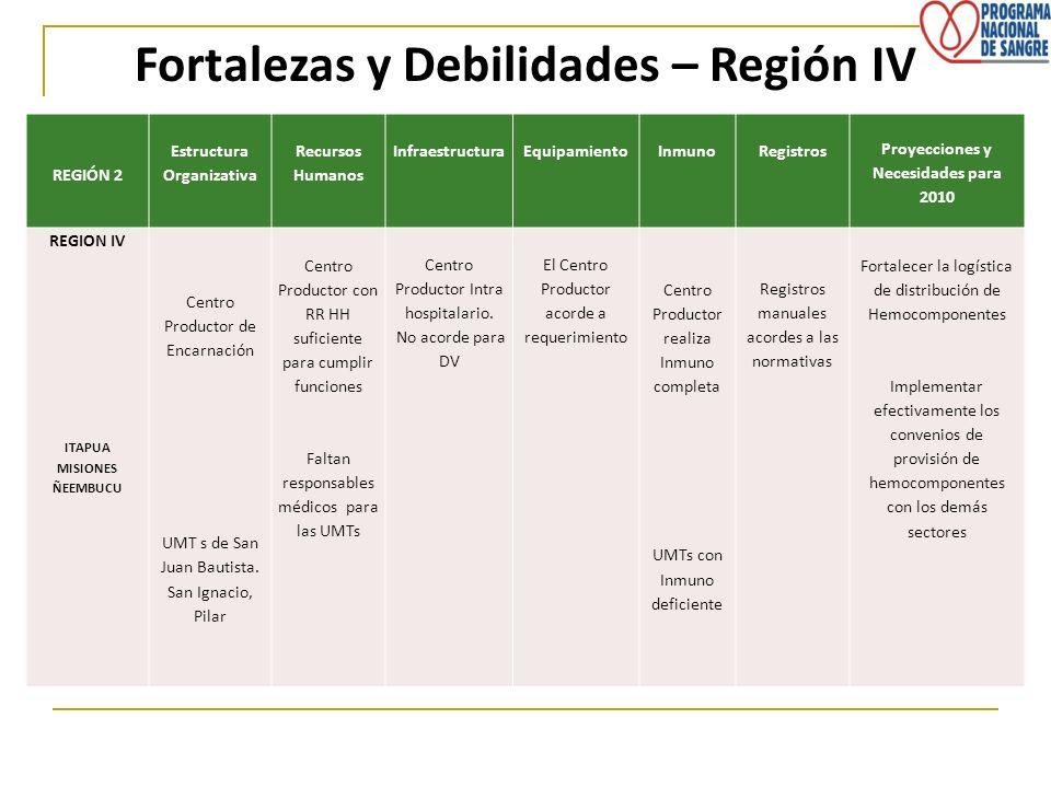 REGIÓN 2 Estructura Organizativa Recursos Humanos InfraestructuraEquipamientoInmunoRegistros Proyecciones y Necesidades para 2010 REGION IV ITAPUA MIS