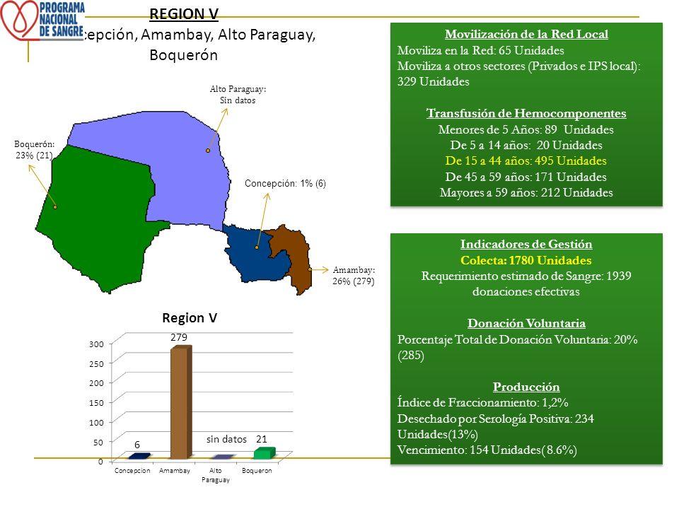 REGION V Concepción, Amambay, Alto Paraguay, Boquerón Indicadores de Gestión Colecta: 1780 Unidades Requerimiento estimado de Sangre: 1939 donaciones