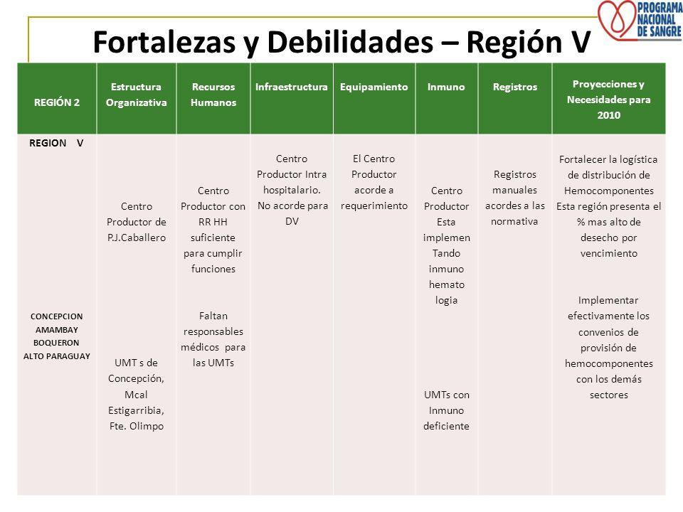 REGIÓN 2 Estructura Organizativa Recursos Humanos InfraestructuraEquipamientoInmunoRegistros Proyecciones y Necesidades para 2010 REGION V CONCEPCION