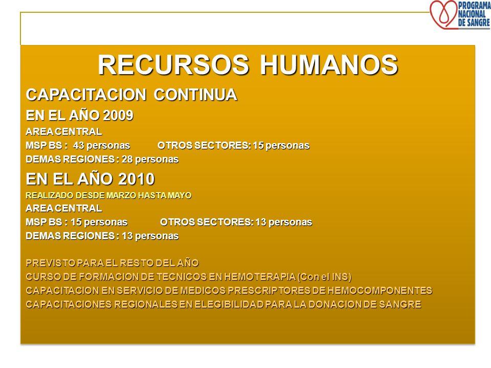 RECURSOS HUMANOS CAPACITACION CONTINUA EN EL AÑO 2009 AREA CENTRAL MSP BS : 43 personas OTROS SECTORES: 15 personas DEMAS REGIONES : 28 personas EN EL