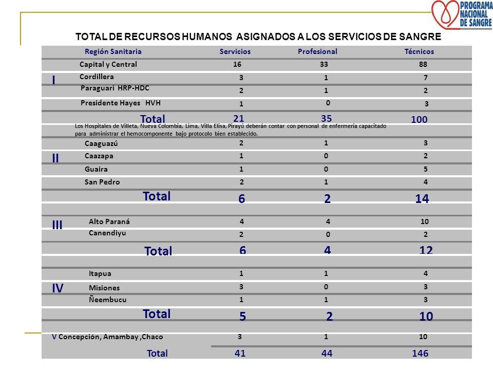 Los Hospitales de Villeta, Nueva Colombia, Lima, Villa Elisa, Pirayú deberán contar con personal de enfermería capacitado para administrar el hemocomp