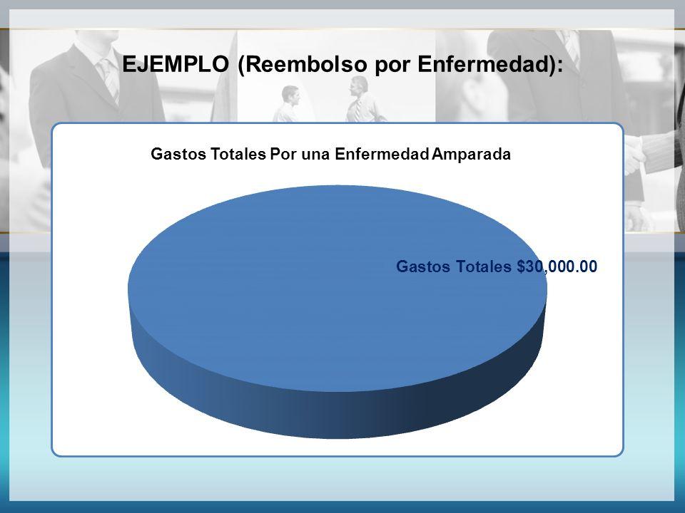 EJEMPLO (Reembolso por Enfermedad):
