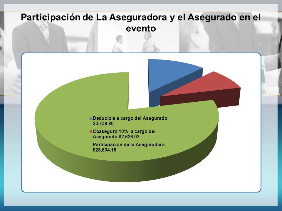 Participación de La Aseguradora y el Asegurado en el evento