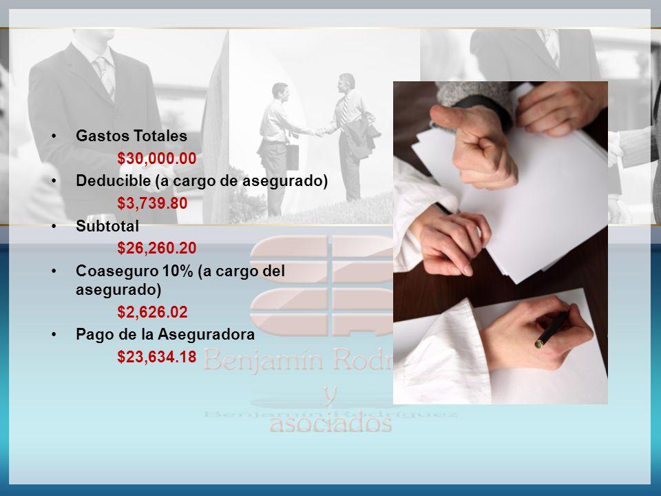 Gastos Totales $30,000.00 Deducible (a cargo de asegurado) $3,739.80 Subtotal $26,260.20 Coaseguro 10% (a cargo del asegurado) $2,626.02 Pago de la As