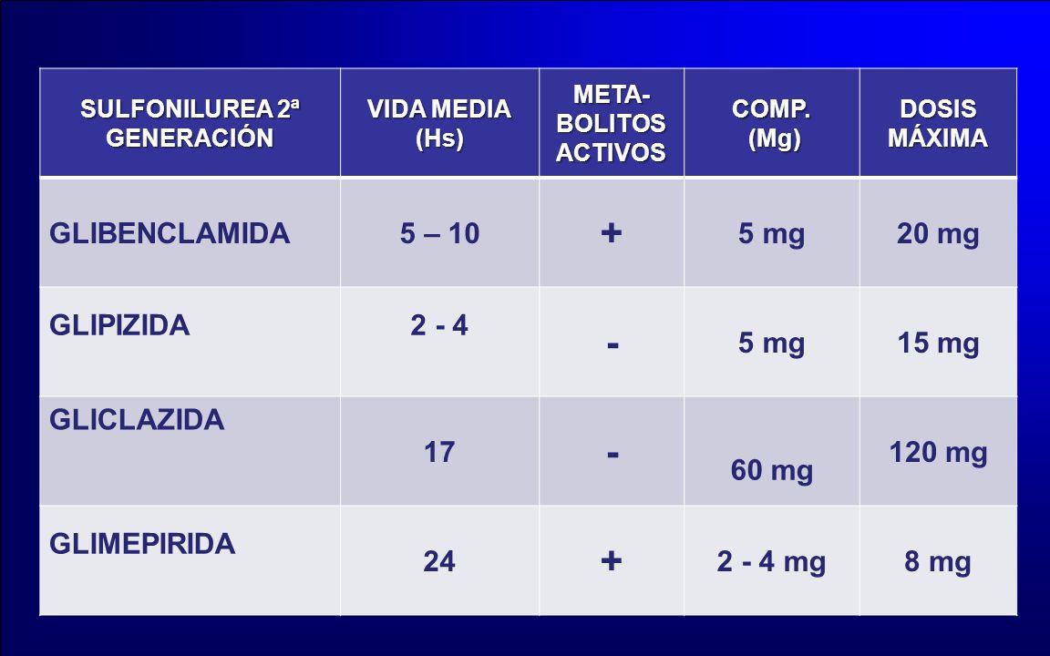 SULFONILUREA 2ª GENERACIÓN VIDA MEDIA (Hs)META- BOLITOS ACTIVOS COMP. (Mg) (Mg) DOSIS MÁXIMA GLIBENCLAMIDA5 – 10 + 5 mg20 mg GLIPIZIDA2 - 4 - 5 mg15 m