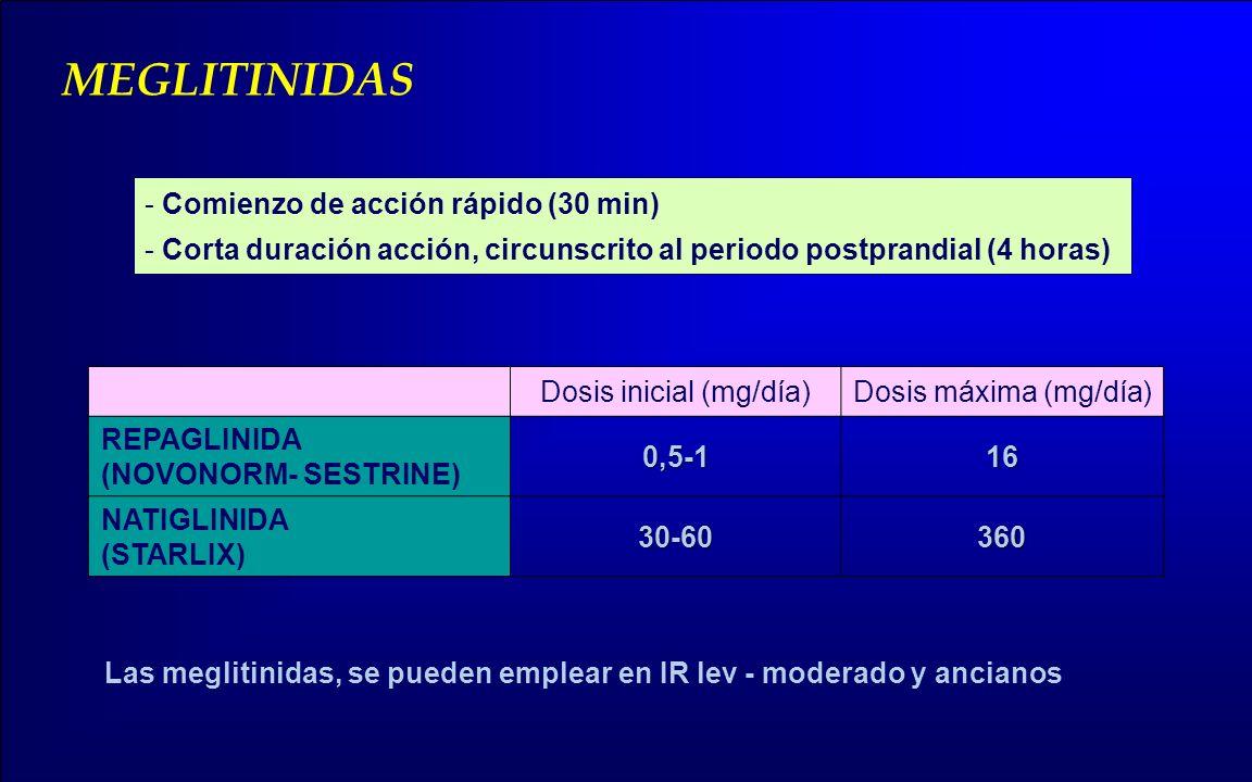 - Comienzo de acción rápido (30 min) - Corta duración acción, circunscrito al periodo postprandial (4 horas) MEGLITINIDAS Dosis inicial (mg/día)Dosis