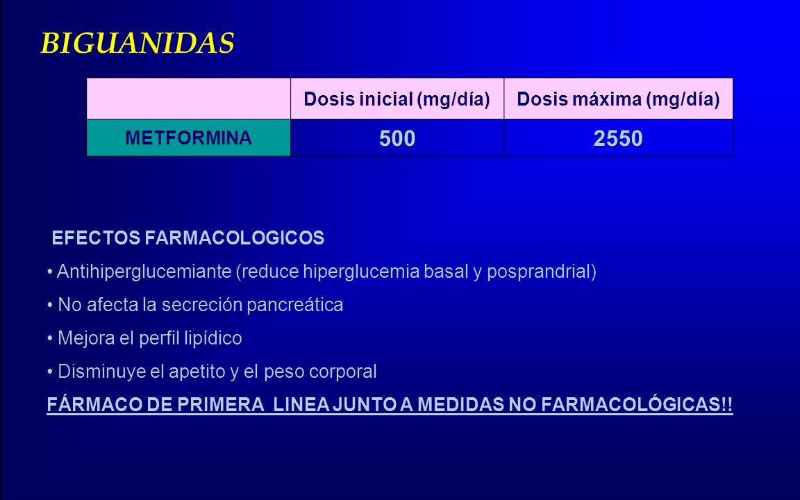 BIGUANIDAS Dosis inicial (mg/día)Dosis máxima (mg/día) METFORMINA5002550 EFECTOS FARMACOLOGICOS Antihiperglucemiante (reduce hiperglucemia basal y pos