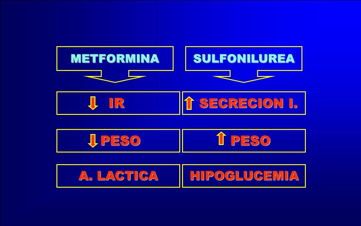 HIPOGLUCEMIA A. LACTICA PESO PESO SECRECION I. SECRECION I.IR SULFONILUREAMETFORMINA